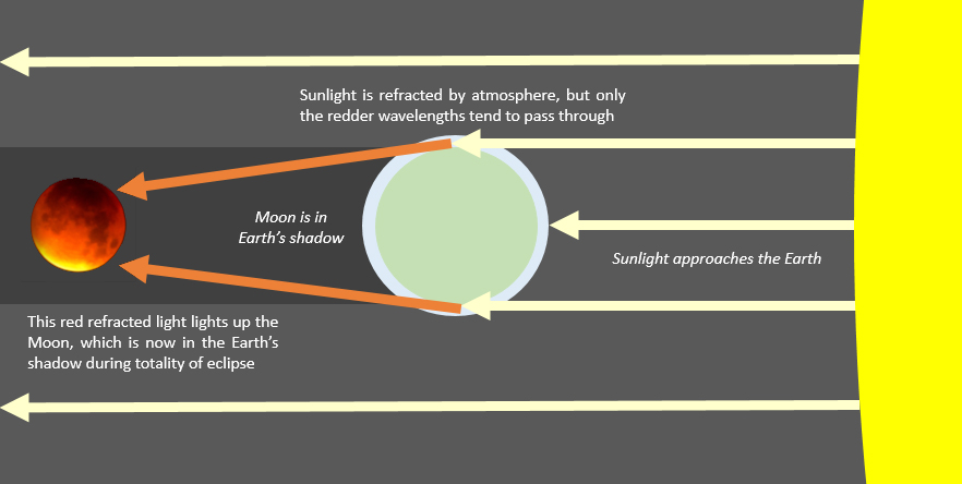 diagram of lunar eclipse