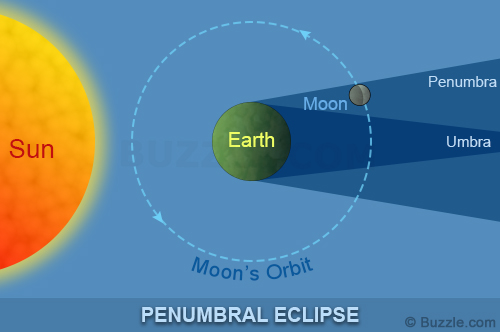 penumbral eclipse diagram